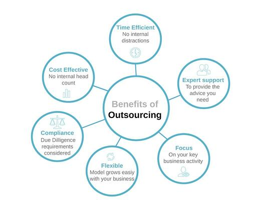outsourcing-060482-edited
