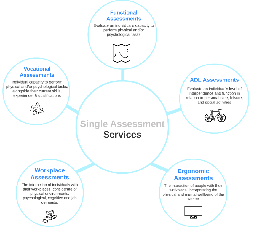 Single Assessment Services.png