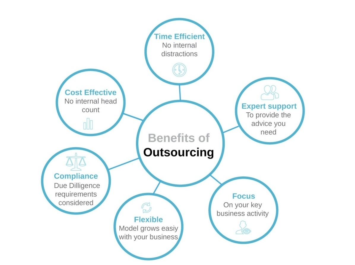 Benefits of outsourcing RTW